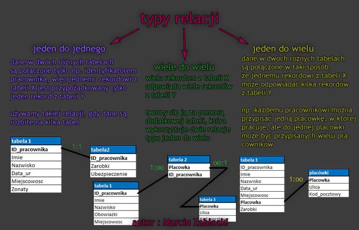 Typy Relacji - Microsoft Access 2003